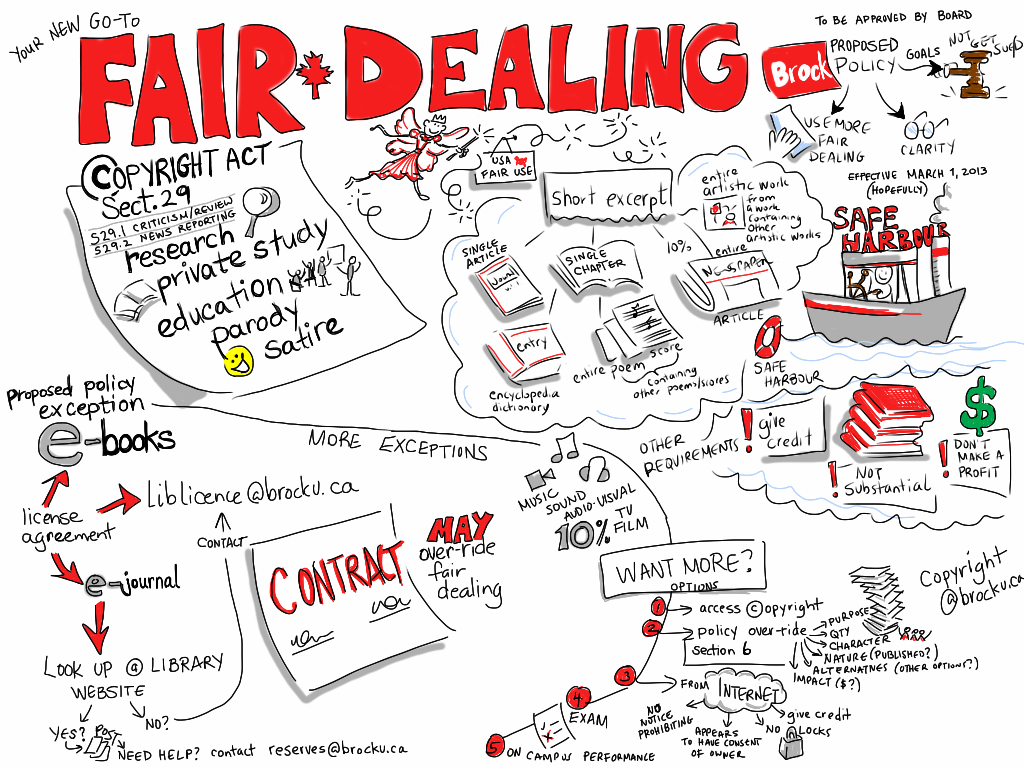 Digital Piracy Canadian Copyright Law Fair Use And Fair Dealing