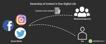 Ownership of Content in Your Digital Life – Social Media (Part 1)